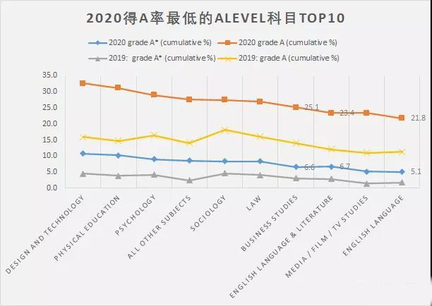 夏季评估A率最高最低Alevel科目盘点
