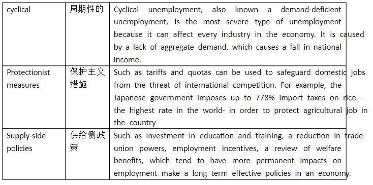IGCSE经济课程要点词汇及概念解析