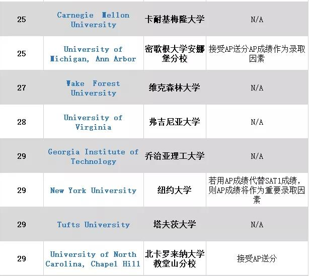ap成绩在申请时重要吗,各大学如何看?