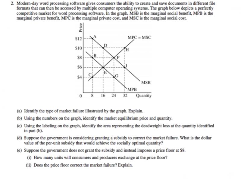 AP微观经济学