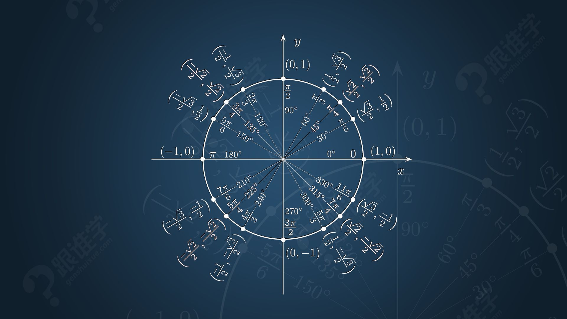 GMAT数学