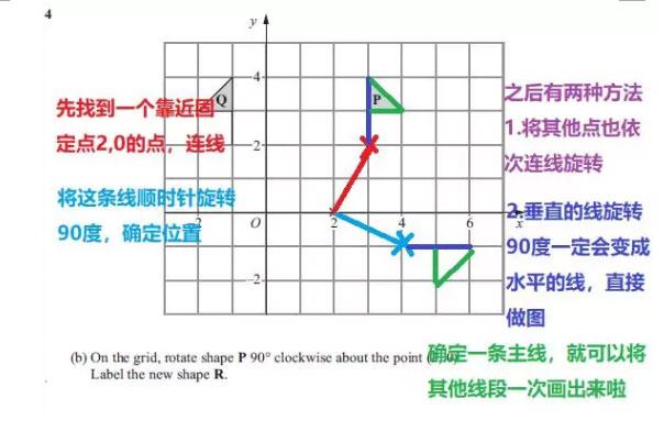 IGCSE数学的Rotation题目如何来解答?