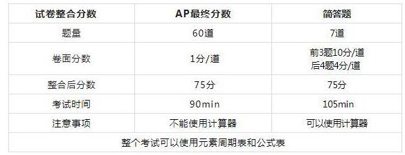 AP化学考试试卷结构分析