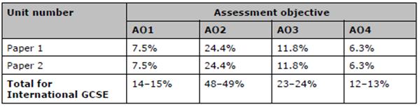 GCSE经济学考试介绍,GCSE经济学考什么
