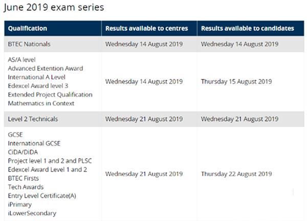 2019年5、6月各大国际考试局A-level&GCSE成绩公布时间汇总!