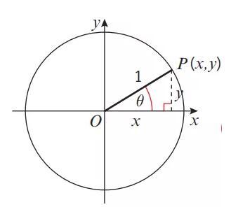 【A-Level数学】解决用三角函数值倒推角度类题型
