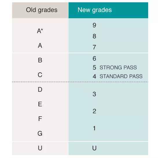 新IGCSE评分等级9-1是怎么划分的,IGCSE新评分体系解读