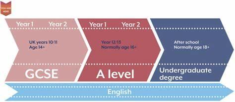 英国GCSE和A level课程学习上会有哪些差异?