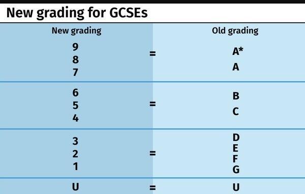 关于新的GCSE评分标准,你还有多少问题想了解?