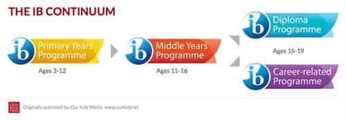 IB课程学制简介,各阶段读IB课程几年?