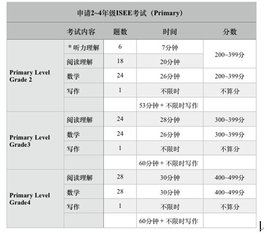 幼儿级别ISEE考试(Primary 2-4)的考试内容、题目数量.png