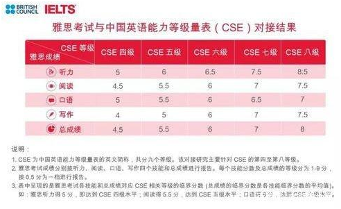 中国英语能力等级量表VS雅思考试.jpg