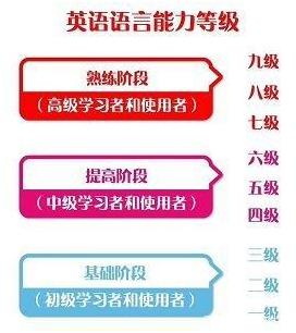 中国英语能力等级量表VS雅思考试(2).jpg