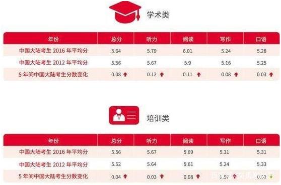 中国英语能力等级量表VS雅思考试(3).jpg