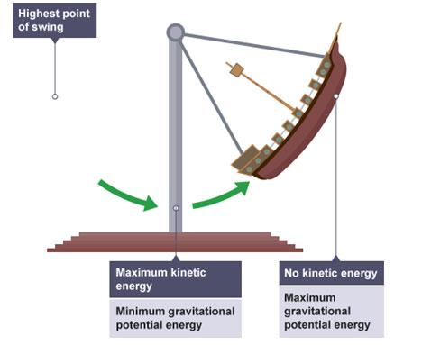 GCSE物理知识点之能量的转换.jpg