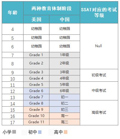 SSAT所对应的等级表.png