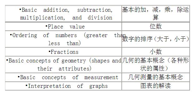 SSAT初级考试3年级数学考察知识点.png