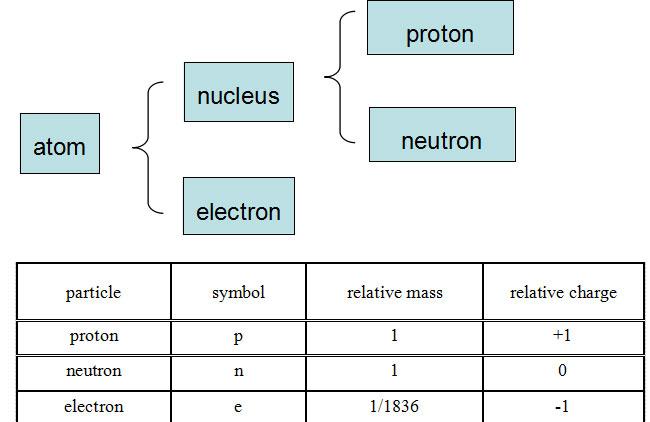 Alevel化学原子的结构