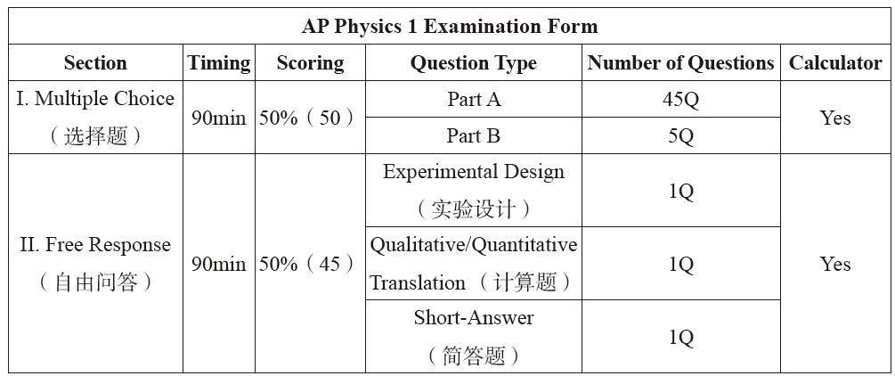 AP 物理1考试介绍