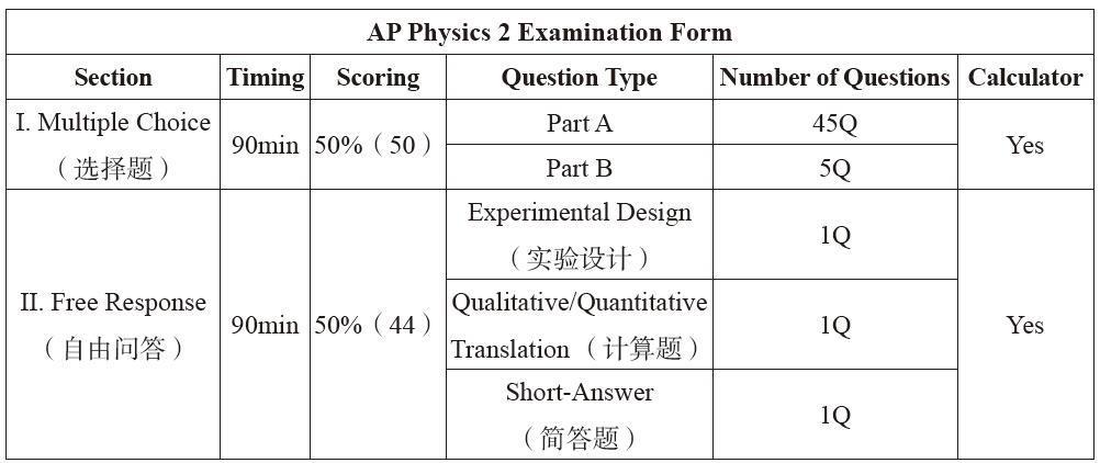 AP 物理2考试介绍