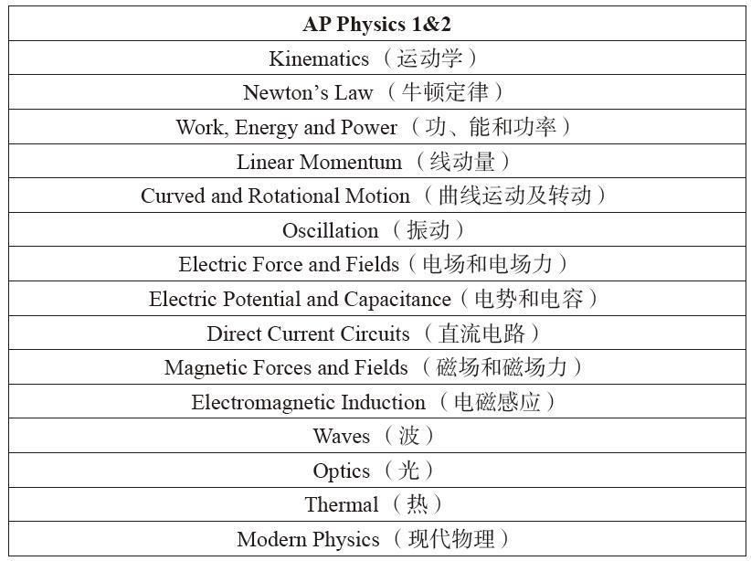 AP物理1&2考试内容