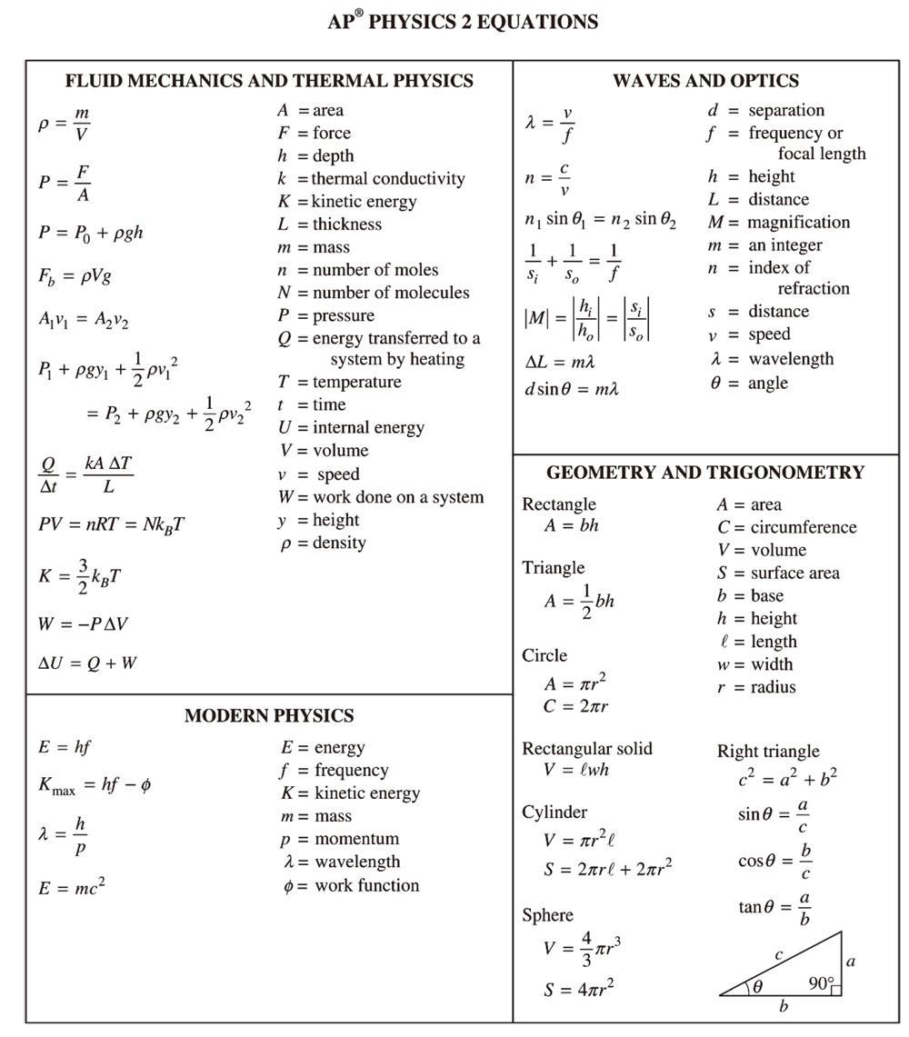 AP 物理2 公式表