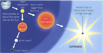 alevel物理恒星的一生你了解多少?
