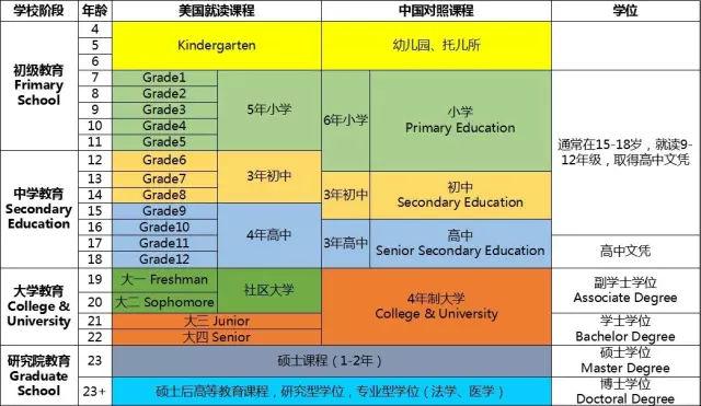 美国高中学制与中国对比.jpg