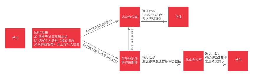 AEAS报名流程图.png