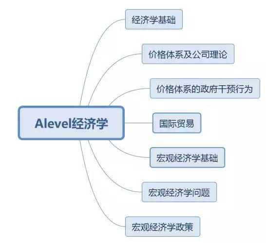 alevel经济学.jpg